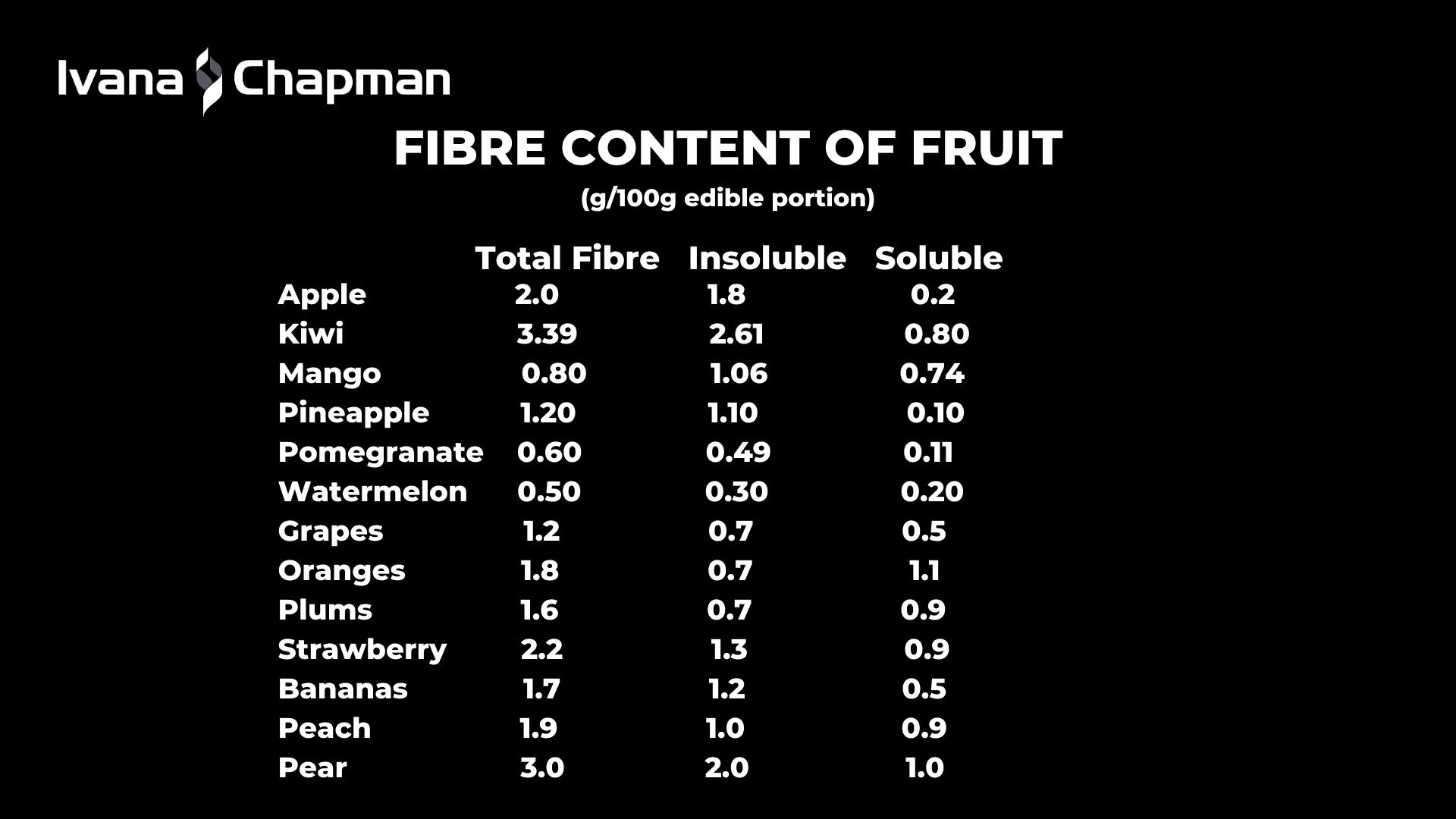 fibre-content-of-fruit