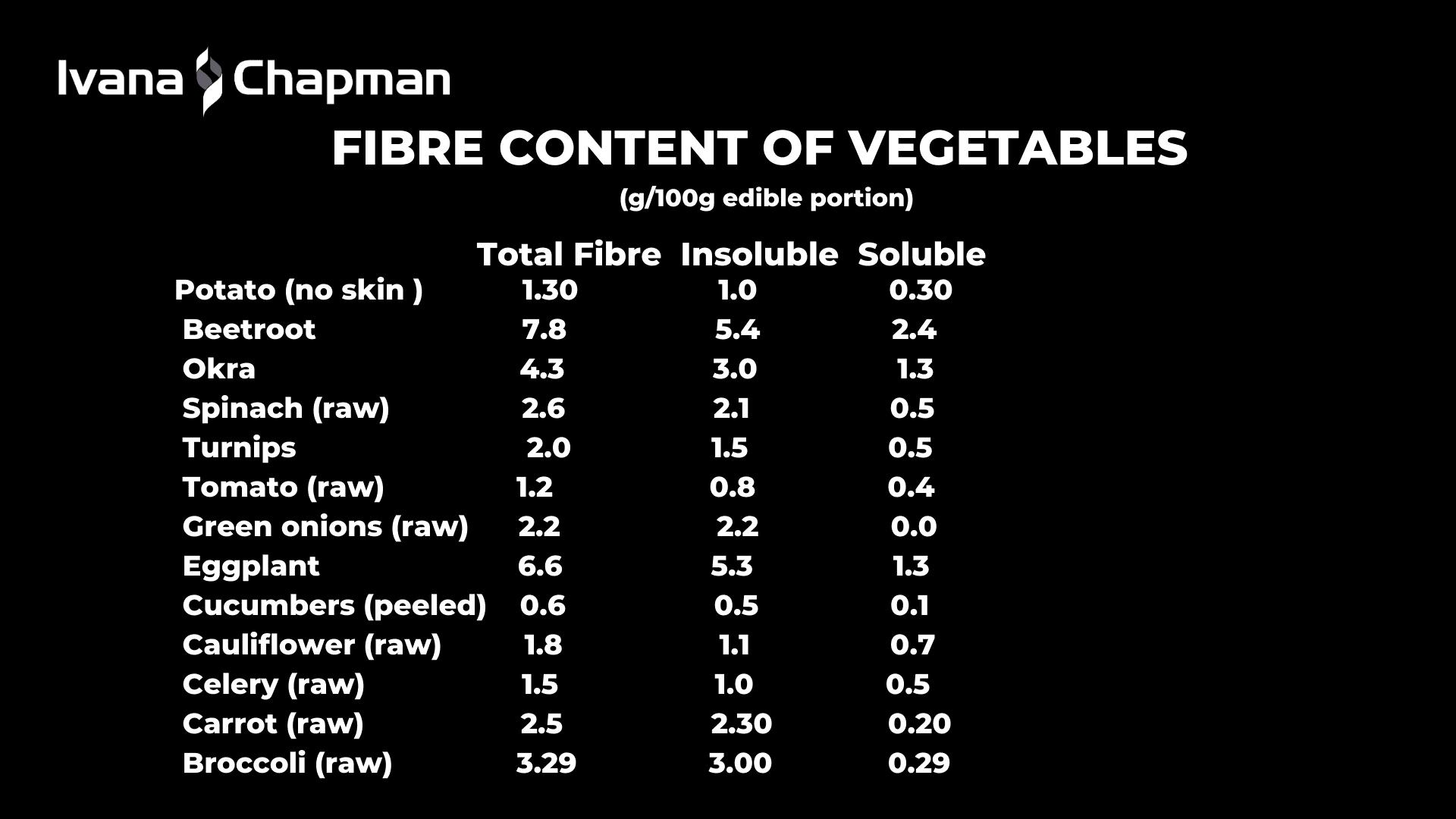 add-more-fibre-content-of-vegetables